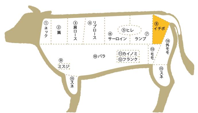 松阪肉 部位図鑑 イチボ