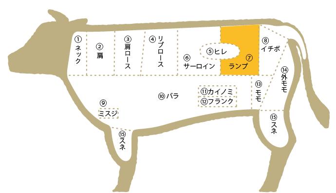 松阪牛 部位図鑑 ランプ