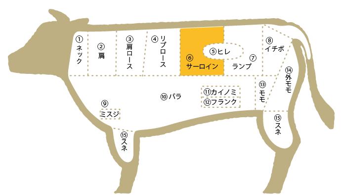 松阪牛 部位図鑑 サーロイン