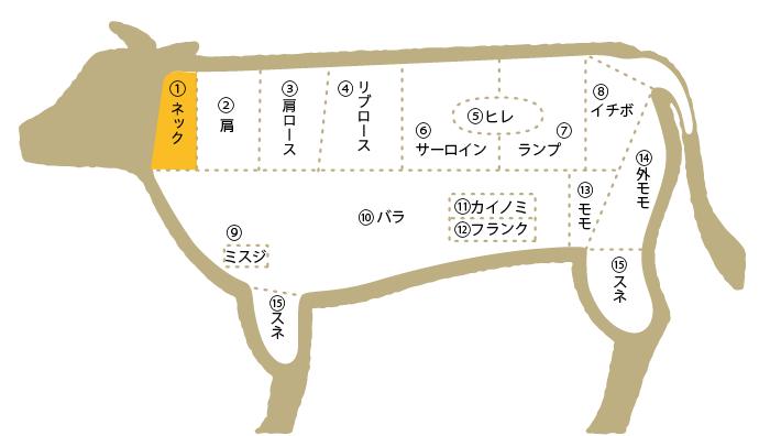 松阪牛 部位図鑑 1 ネック