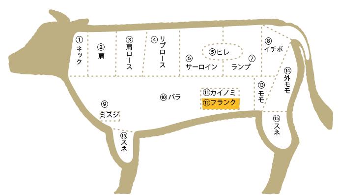 松阪肉 部位図鑑 フランク