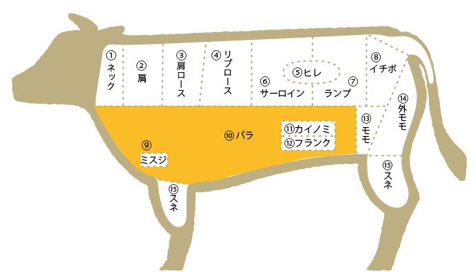 松阪肉 部位図鑑 バラ