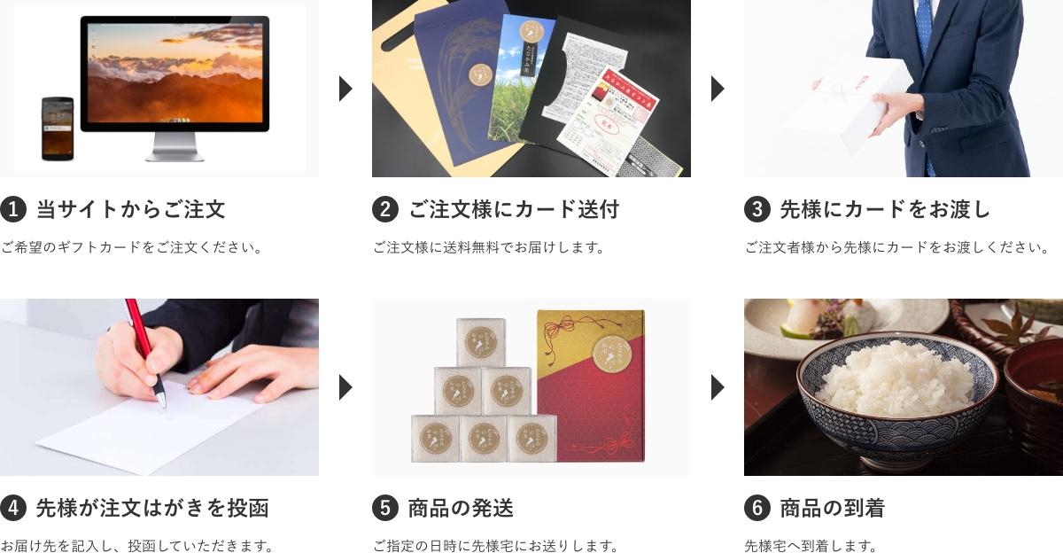 当サイトからご注文→ご注文様にカード送付→先様にカードをお渡し→先様が注文はがきを投函→商品の発送→商品の到着