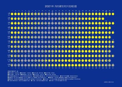 2021年版 月の満ち欠け(位相)図