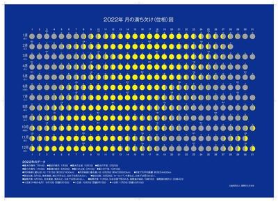 2022年版 月の満ち欠け(位相)図
