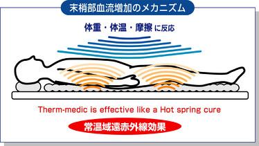 常温で遠赤外線を放射する健康寝具マット サーモメディックけんこうマットHot Spring Cure・実績のコバサクカンパニー