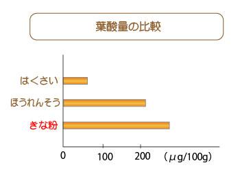 きな粉の葉酸量比較