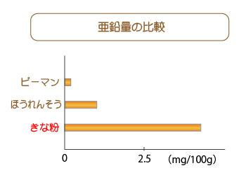 きな粉の亜鉛量比較