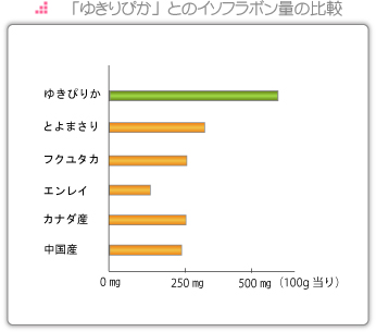 イソフラボン量の比較