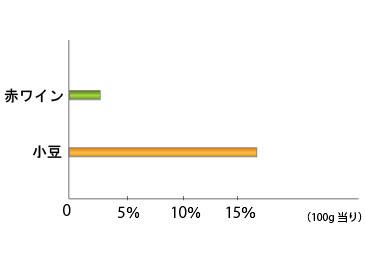 あずき茶のポリフェノール比較