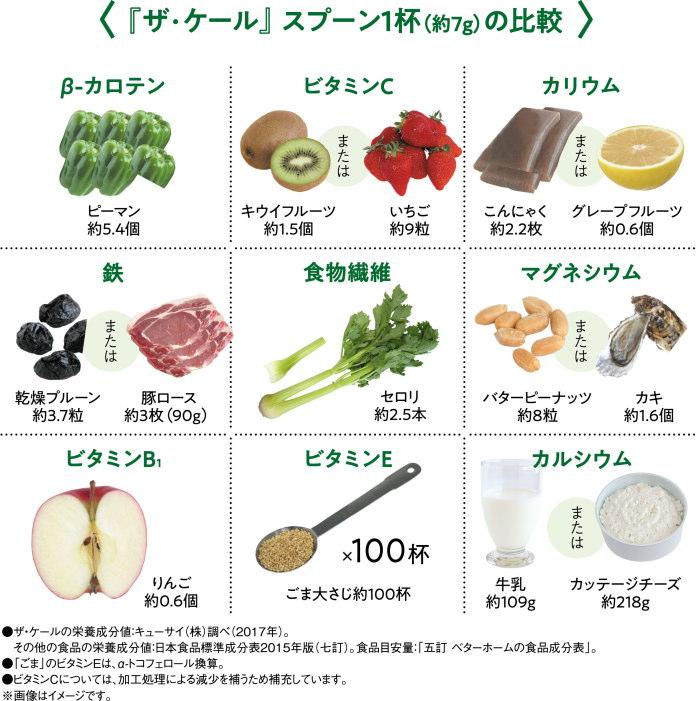 食べ物 ビタミン e