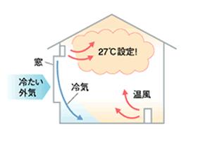 温風暖房のみ使用は足元が暖まりにくい