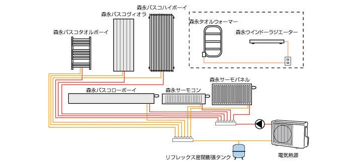 セントラルヒーティングシステム(オール電化)