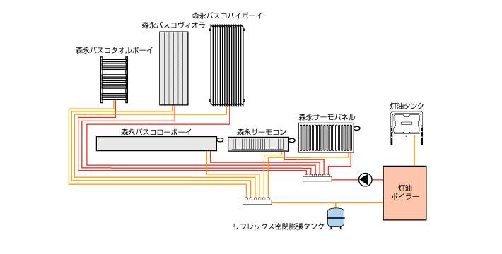 セントラルヒーティングシステム(灯油熱源)