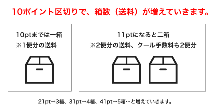 10pt区切りで、箱数(送料)が増えていきます。10ptまでは1箱。11ptになると二箱。