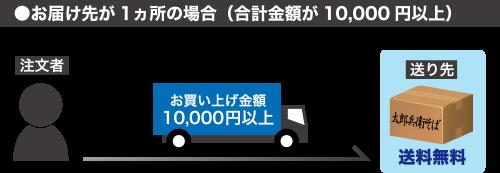 購入金額10000円以上の場合