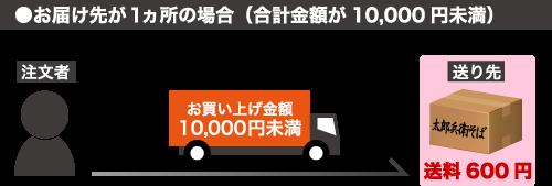 購入金額10000円未満の場合